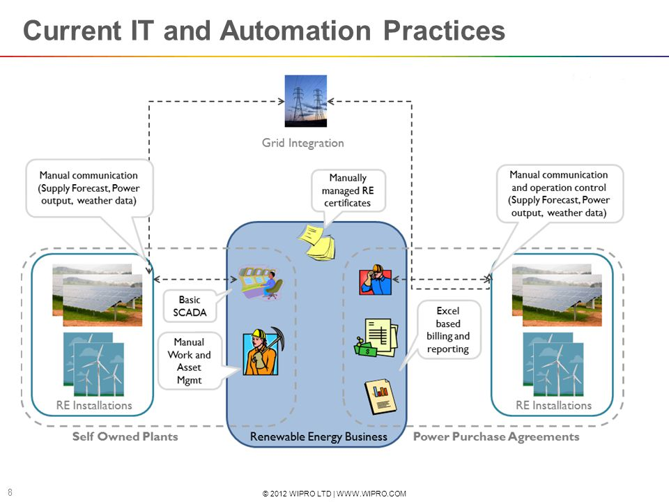 Current IT and Automation Practices