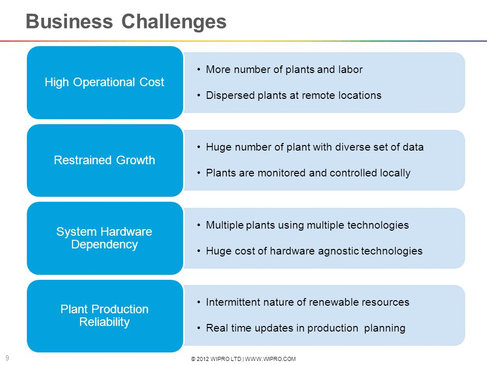 Business Challenges High Operational Cost Restrained Growth