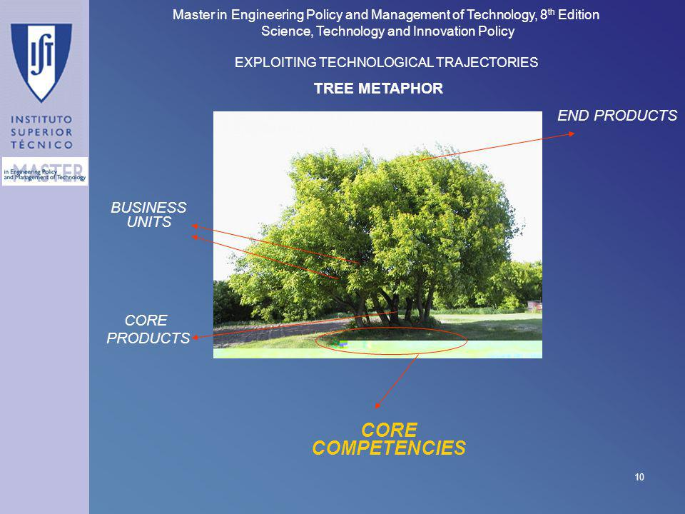 CORE COMPETENCIES TREE METAPHOR END PRODUCTS BUSINESS UNITS CORE