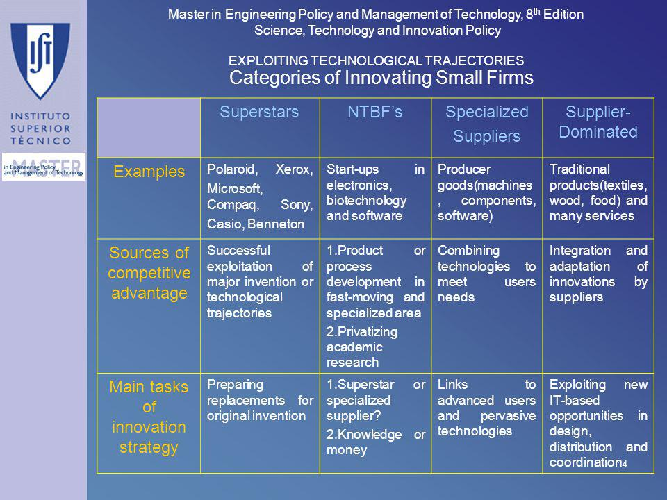 Categories of Innovating Small Firms