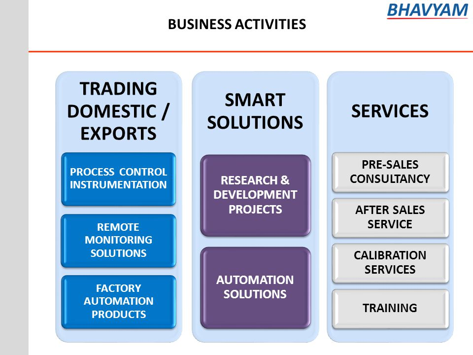 BUSINESS ACTIVITIES PRE-SALES CONSULTANCY AFTER SALES SERVICE