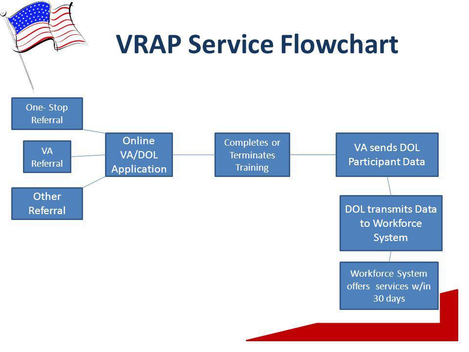 VRAP Service Flowchart