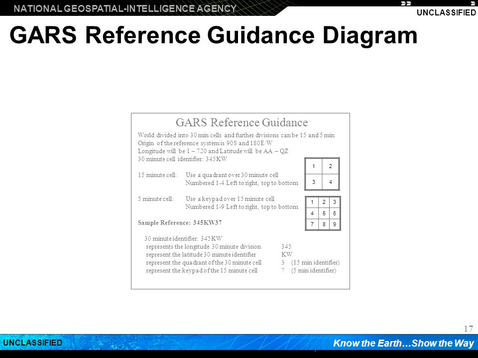 GARS Reference Guidance Diagram