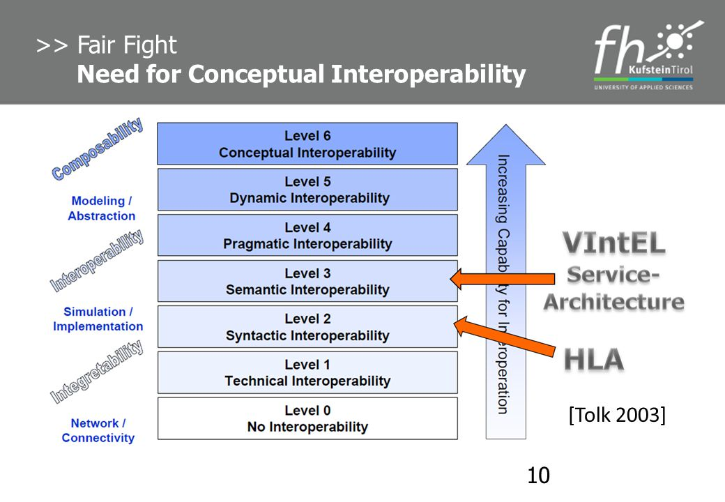 >> Fair Fight Need for Conceptual Interoperability