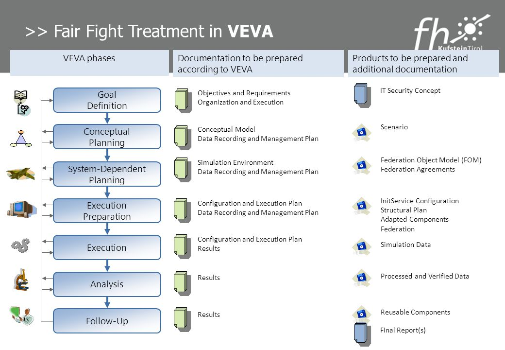 >> Fair Fight Treatment in VEVA