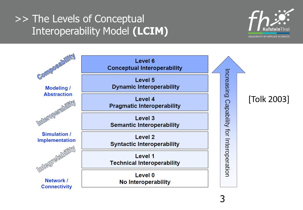 >> The Levels of Conceptual Interoperability Model (LCIM)