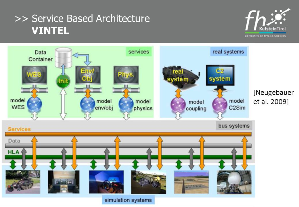 >> Service Based Architecture VINTEL