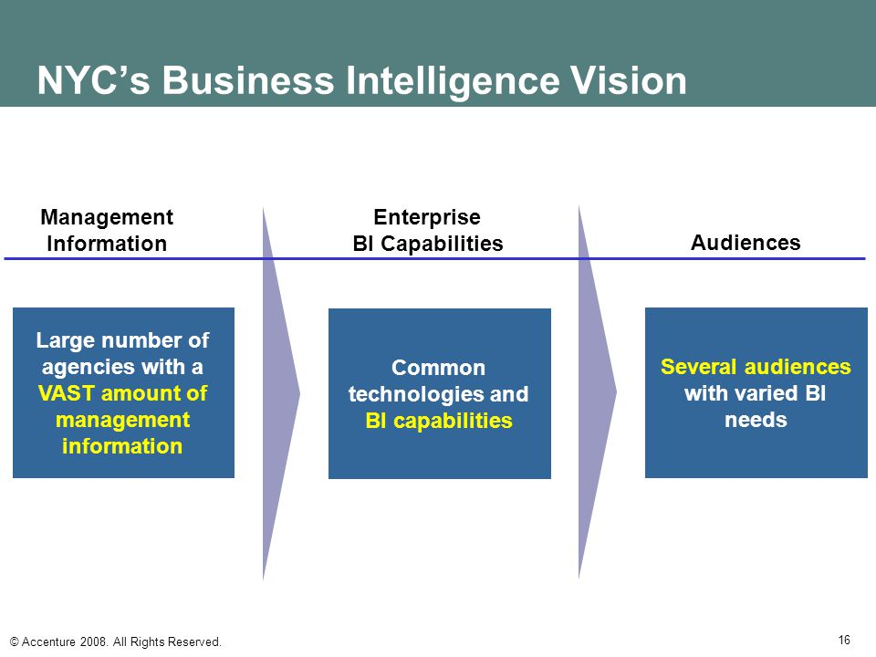 NYC's Business Intelligence Vision