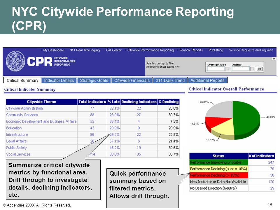 NYC Citywide Performance Reporting (CPR)