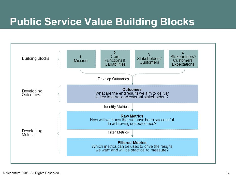 Public Service Value Building Blocks