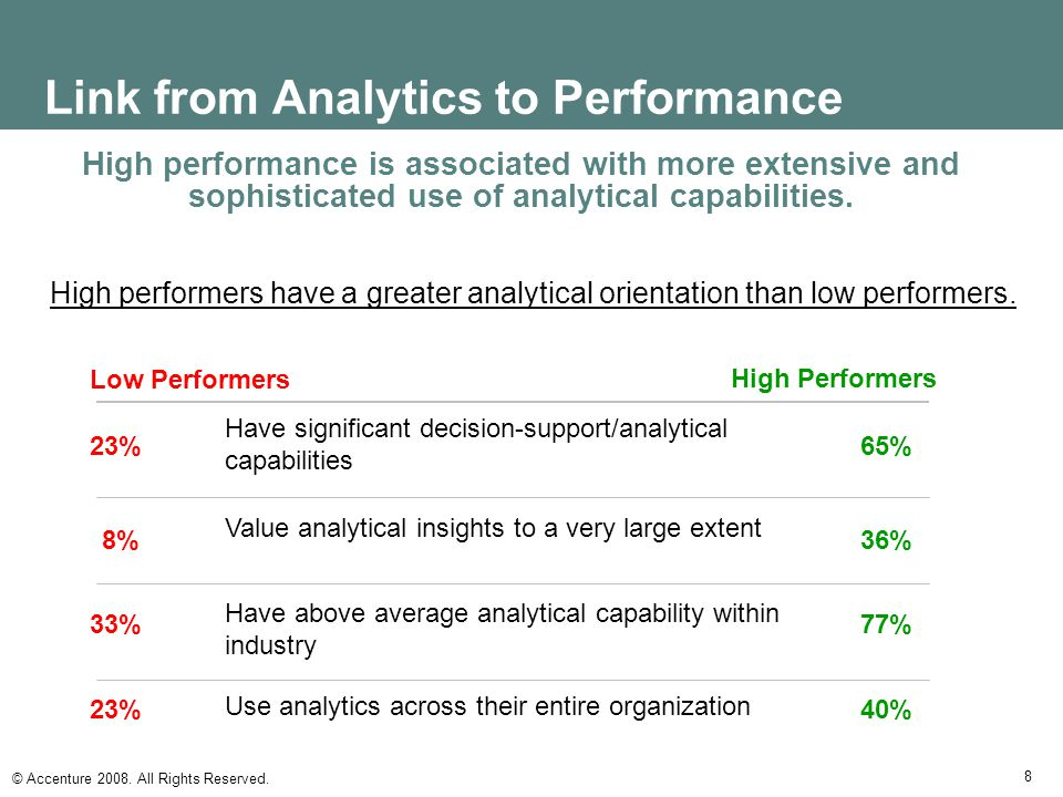 Link from Analytics to Performance