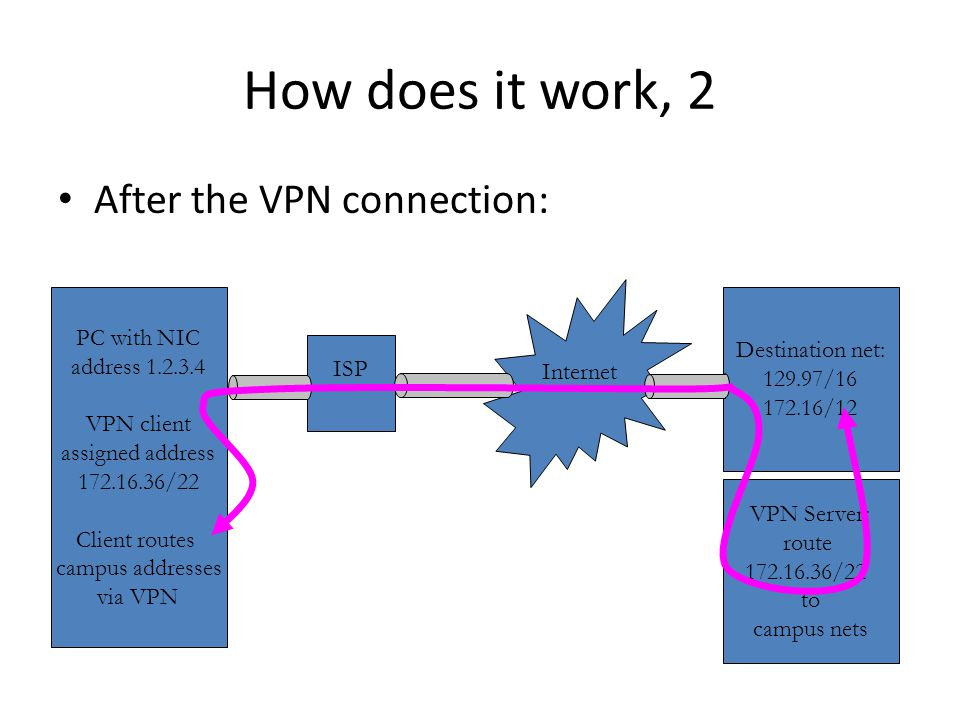 How does it work, 2 After the VPN connection: