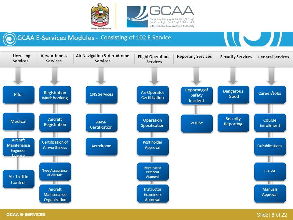 GCAA E-Services Modules -
