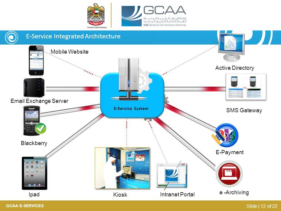 E-Service Integrated Architecture