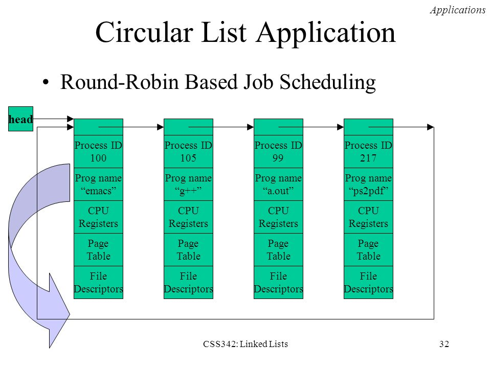 Circular List Application