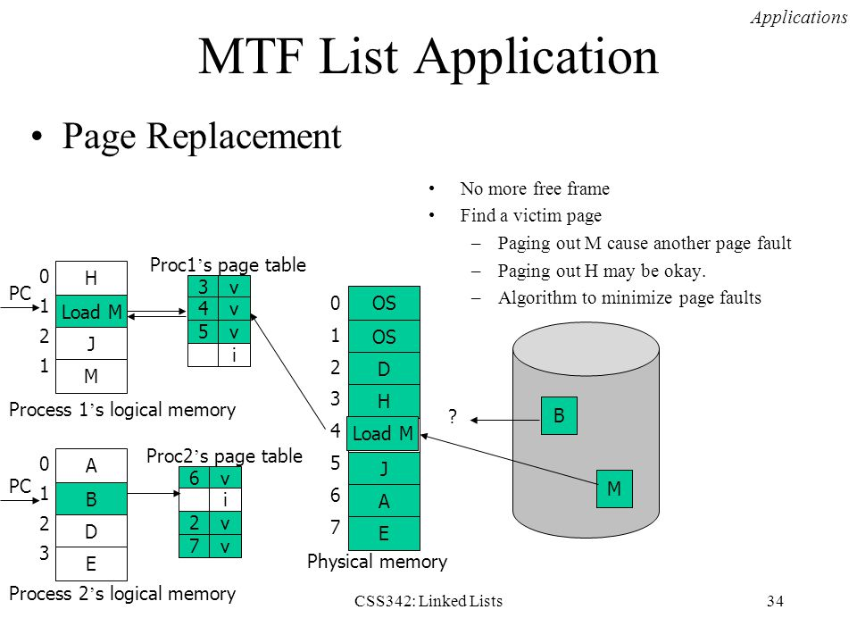 MTF List Application Page Replacement Applications No more free frame