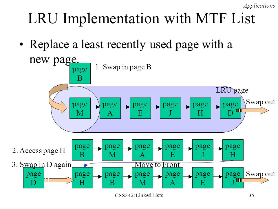 LRU Implementation with MTF List