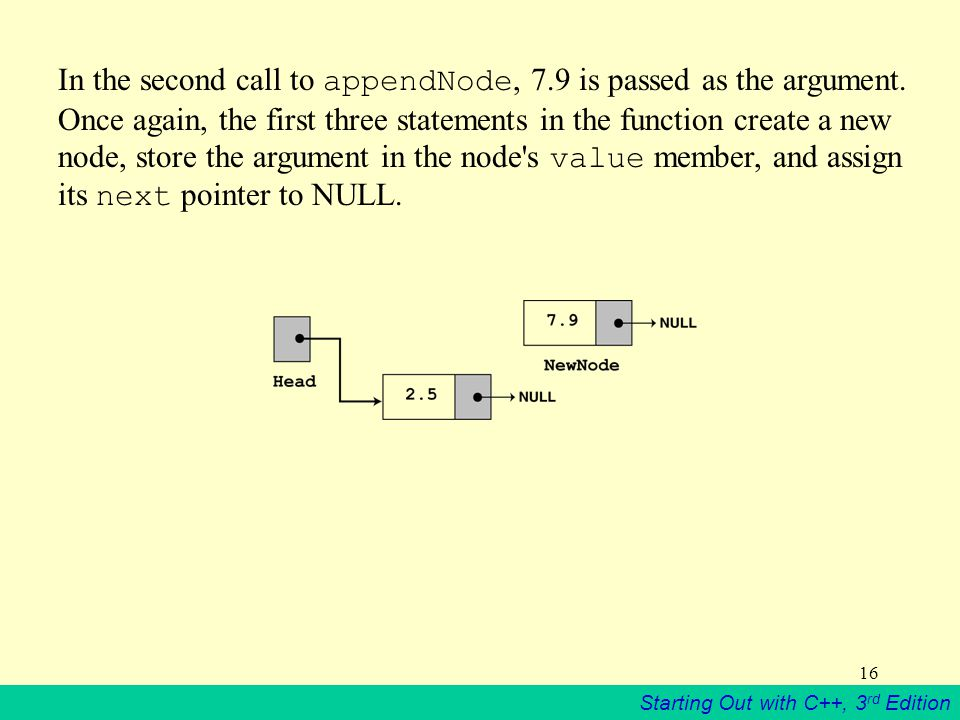 In the second call to appendNode, 7. 9 is passed as the argument