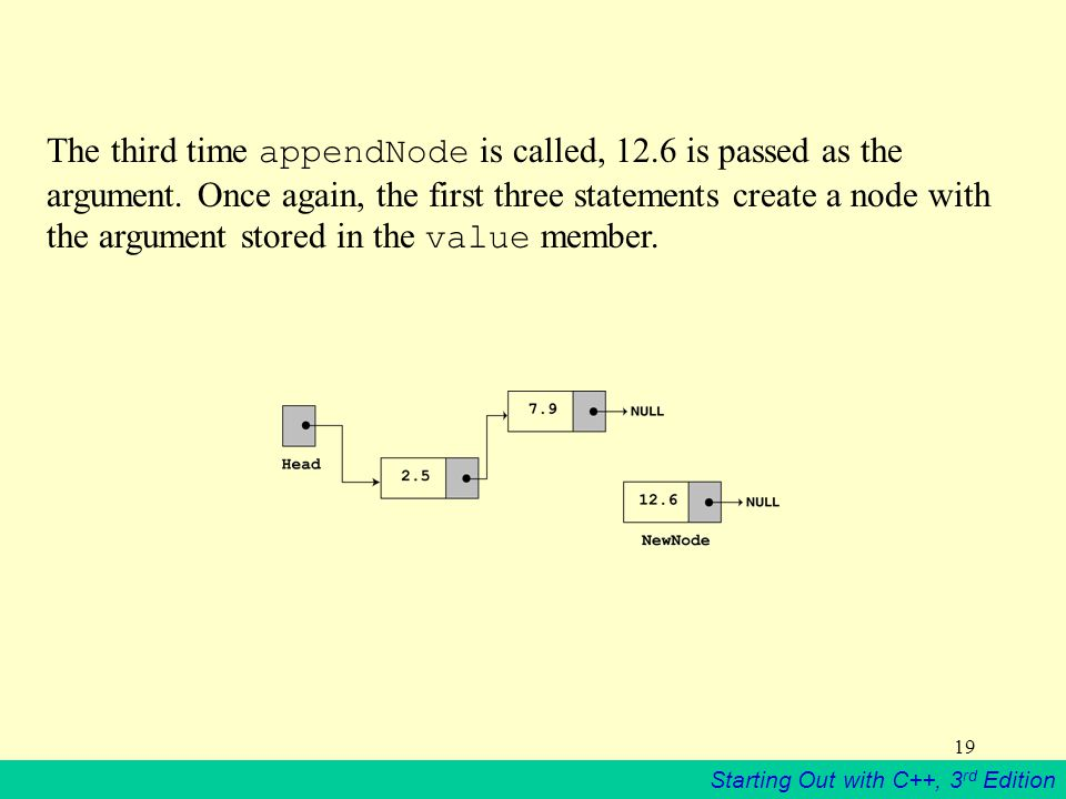 The third time appendNode is called, 12. 6 is passed as the argument