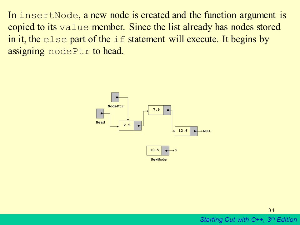 In insertNode, a new node is created and the function argument is copied to its value member.