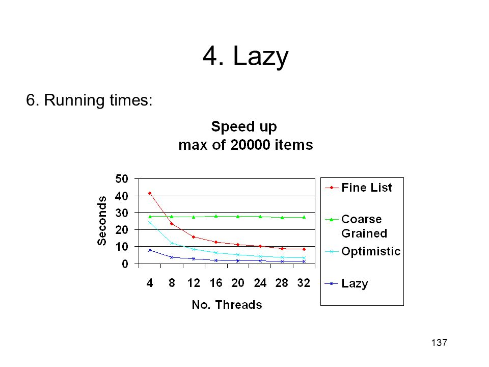 4. Lazy 6. Running times: 137 137