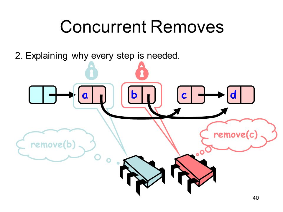Concurrent Removes a b c d 2. Explaining why every step is needed.
