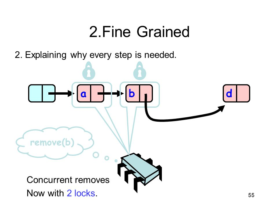 2.Fine Grained a b d 2. Explaining why every step is needed. remove(b)