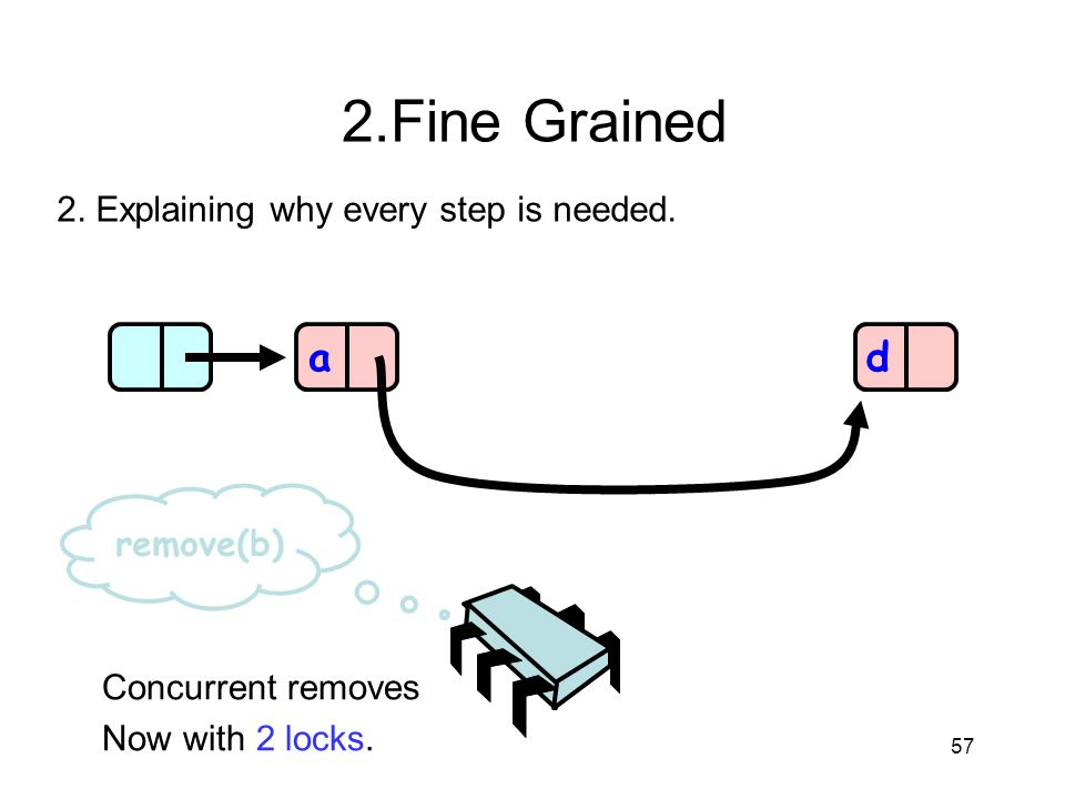 2.Fine Grained a d 2. Explaining why every step is needed. remove(b)