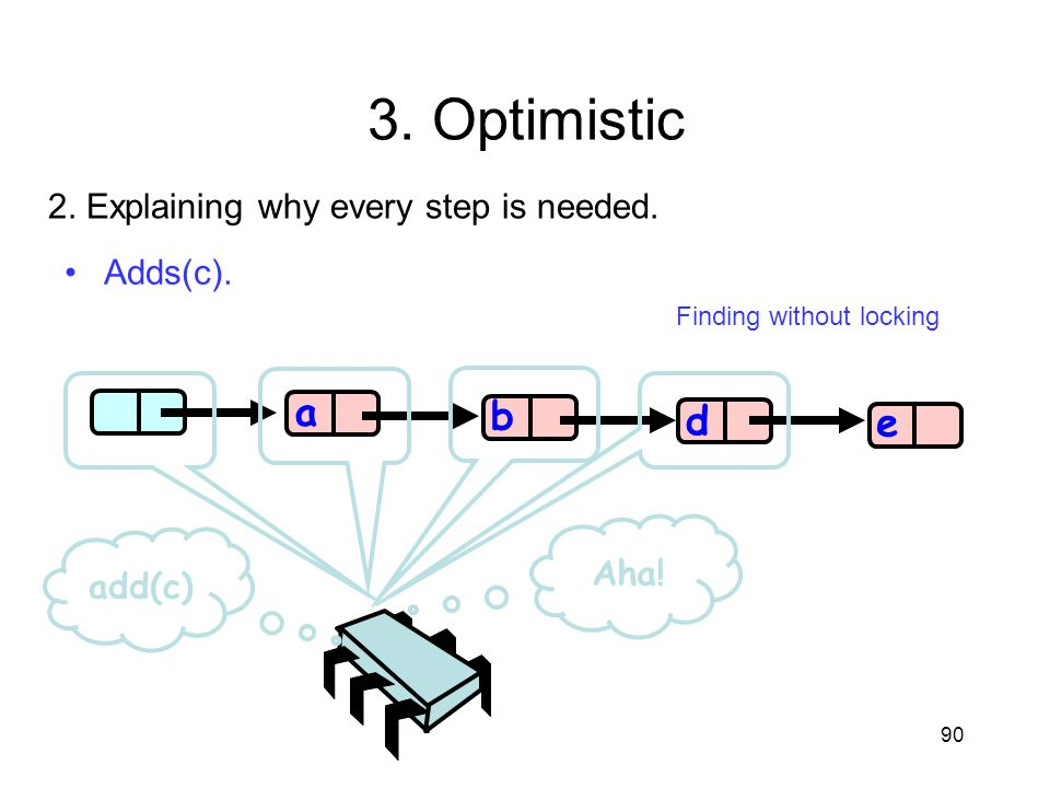 3. Optimistic a b d e 2. Explaining why every step is needed. Adds(c).
