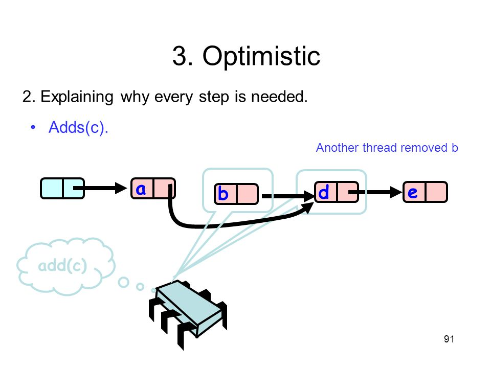 3. Optimistic a e b d 2. Explaining why every step is needed. Adds(c).