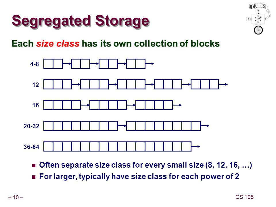 Segregated Storage Each size class has its own collection of blocks