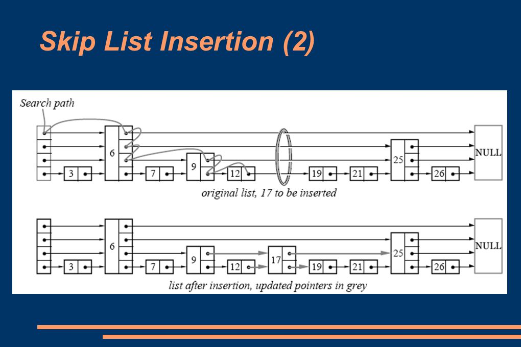 Skip List Insertion (2)‏