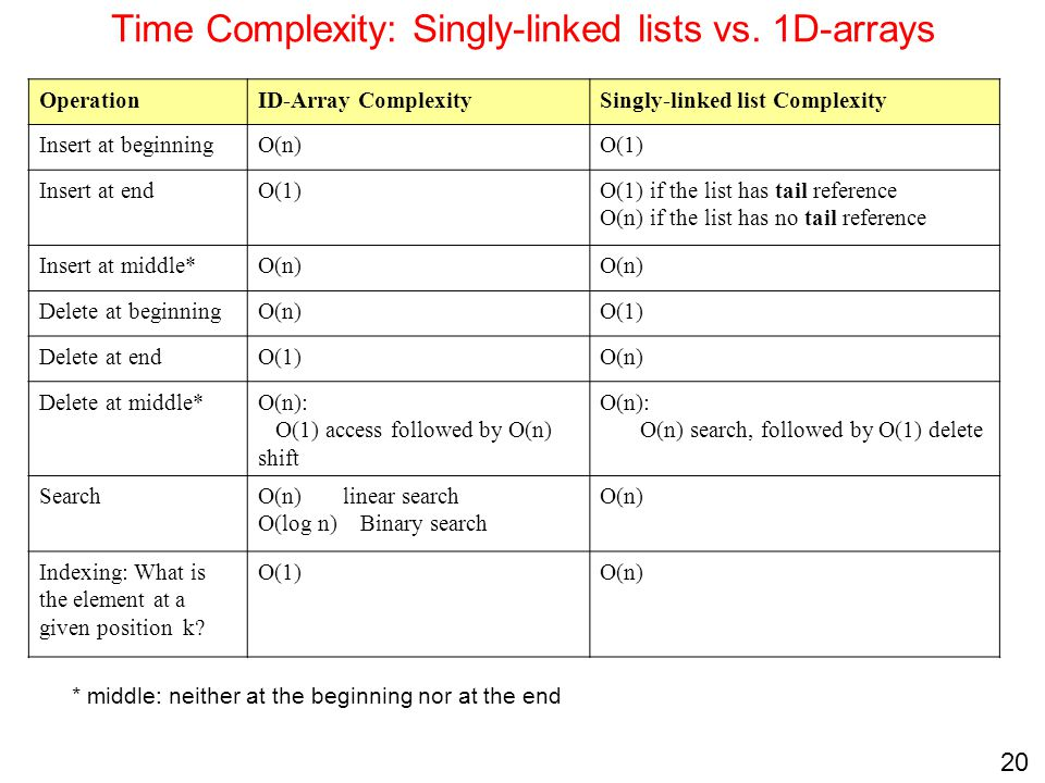 Time Complexity: Singly-linked lists vs. 1D-arrays