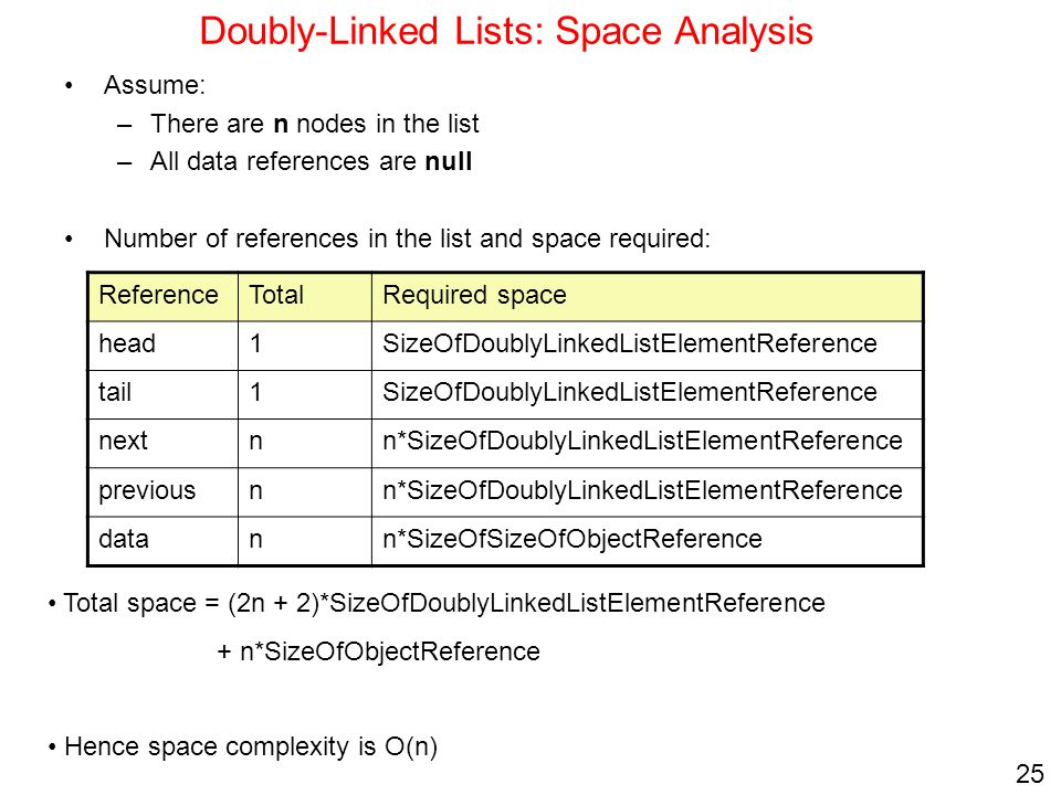 Doubly-Linked Lists: Space Analysis
