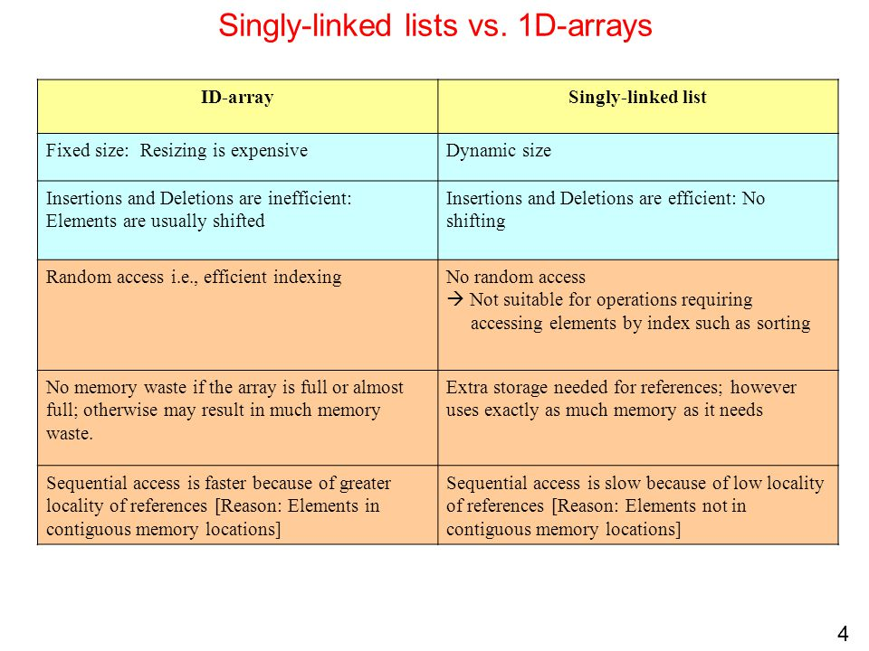 Singly-linked lists vs. 1D-arrays