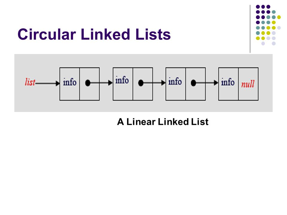 Circular Linked Lists A Linear Linked List