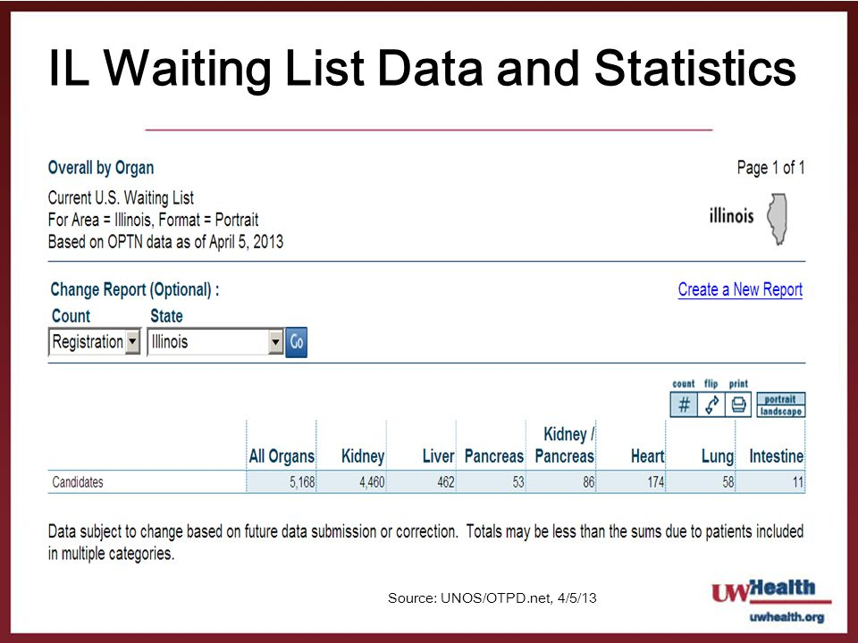 IL Waiting List Data and Statistics