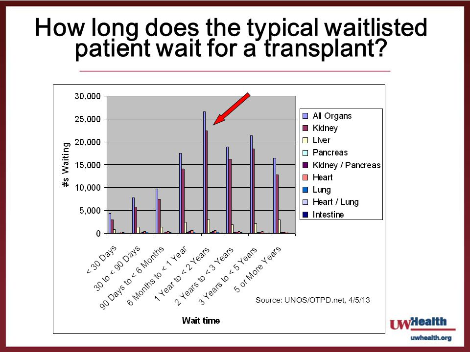 How long does the typical waitlisted patient wait for a transplant