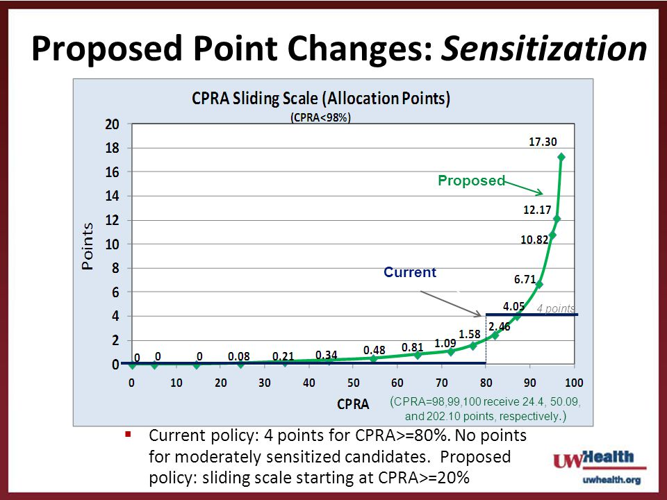 Proposed Point Changes: Sensitization