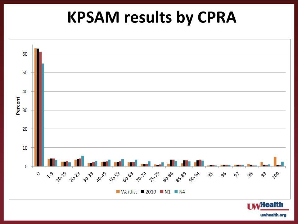 KPSAM results by CPRA