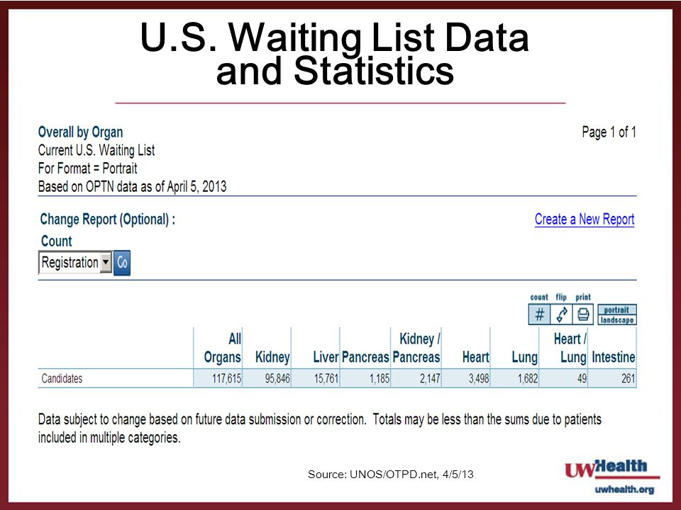 U.S. Waiting List Data and Statistics