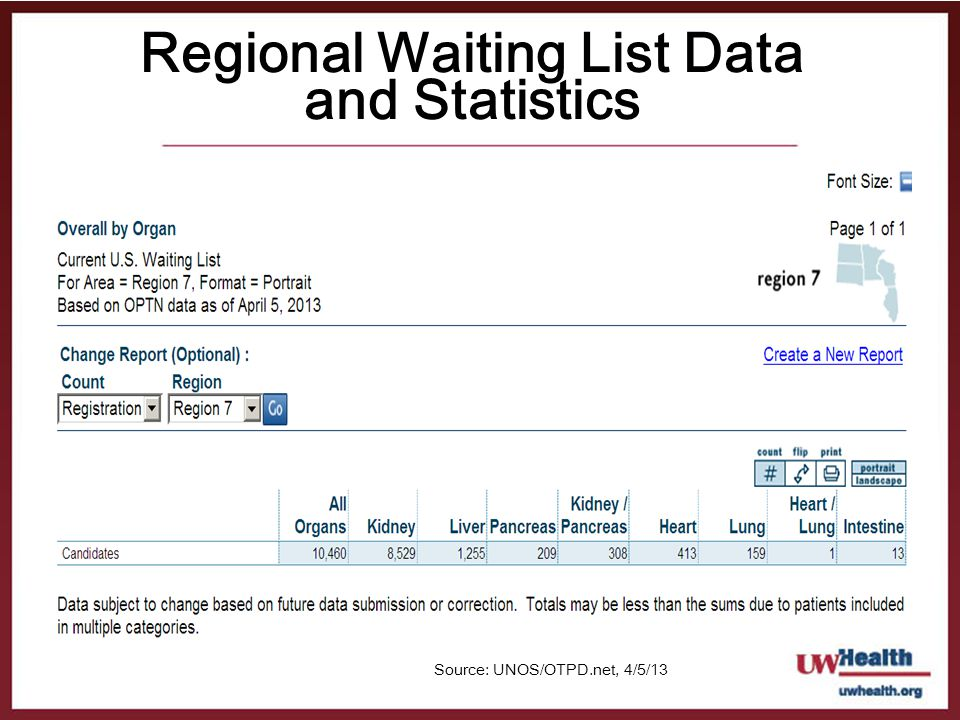 Regional Waiting List Data and Statistics
