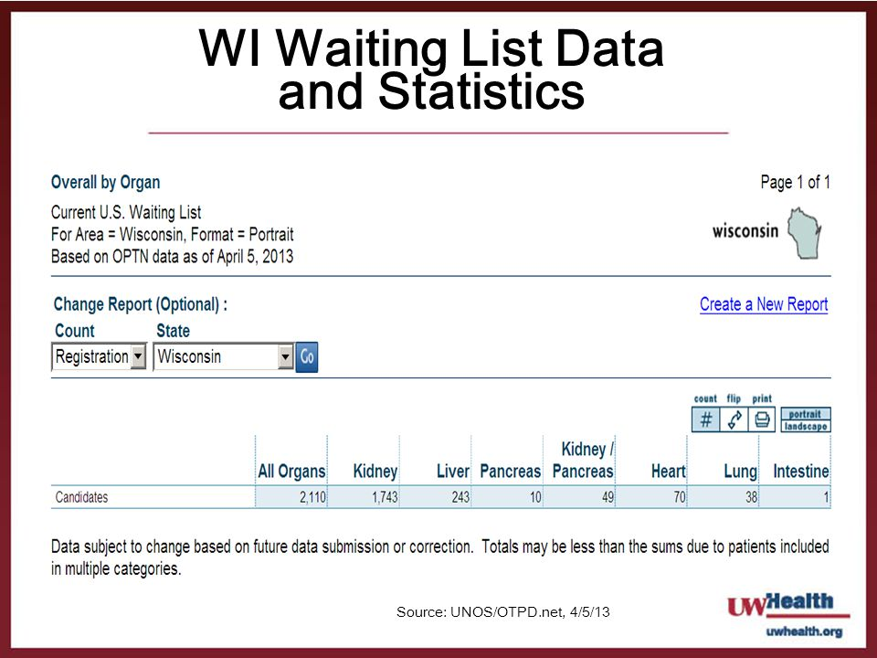 WI Waiting List Data and Statistics