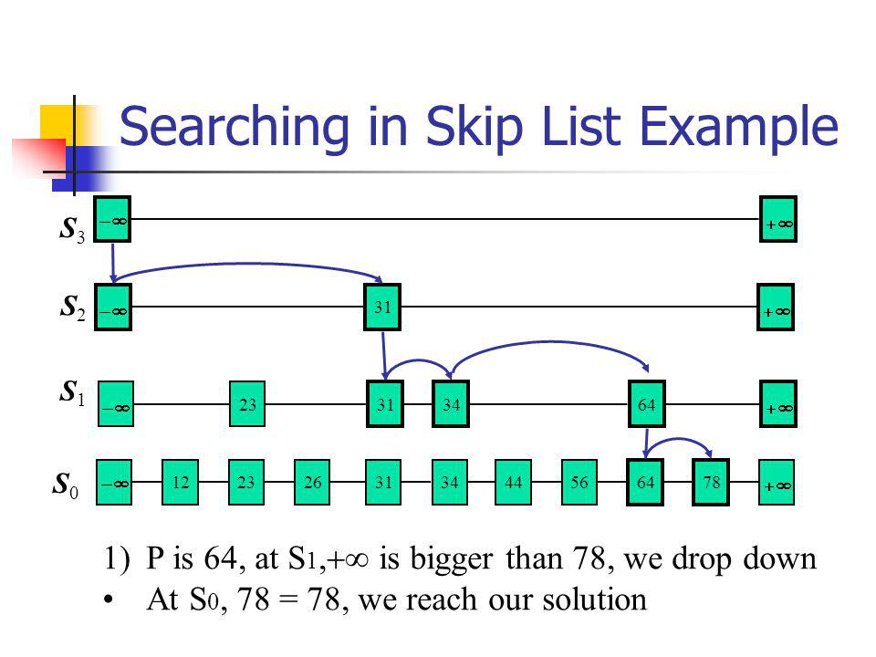 Searching in Skip List Example