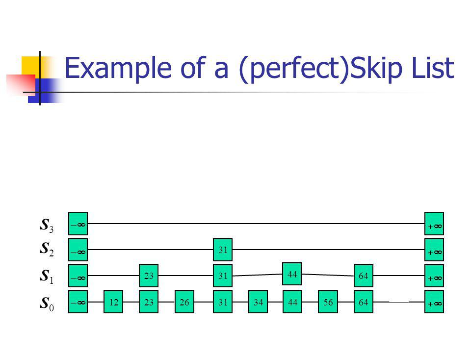 Example of a (perfect)Skip List