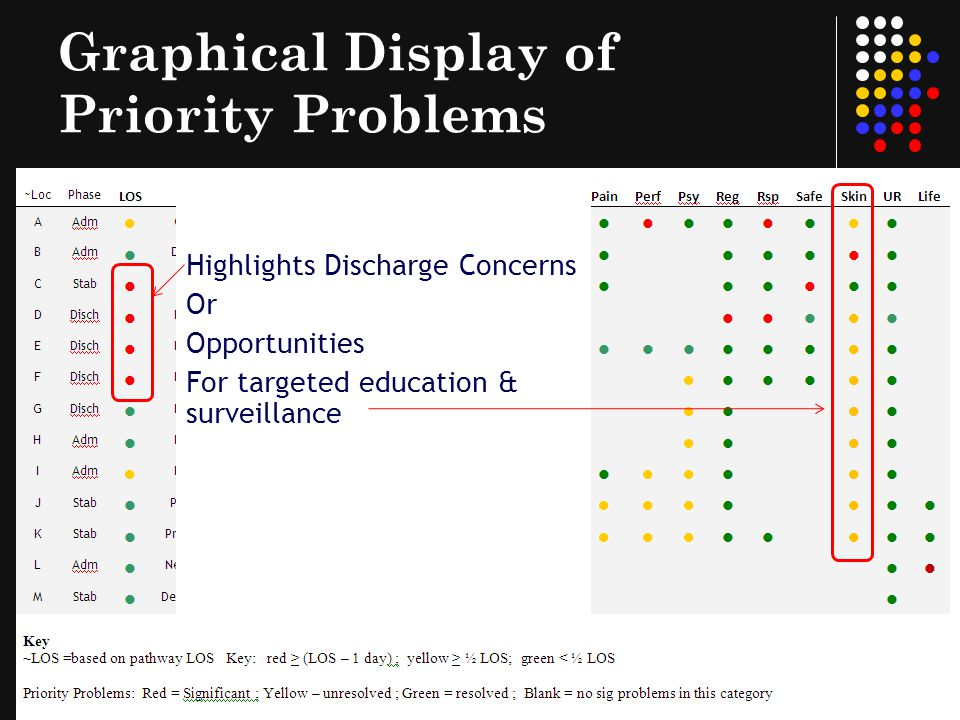Graphical Display of Priority Problems