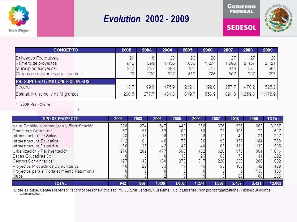 Evolution 2002 - 2009 , * 2009 Pre - Cierre