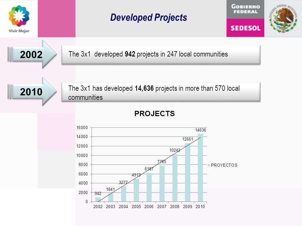 Developed Projects 2002. The 3x1 developed 942 projects in 247 local communities.
