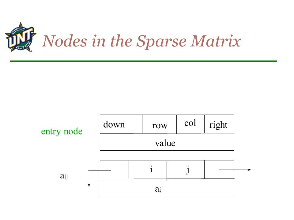 Nodes in the Sparse Matrix
