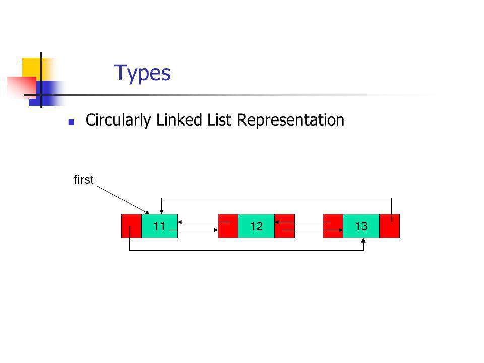Types Circularly Linked List Representation first 11 12 13